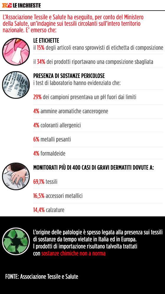 consumer protection tessile e salute